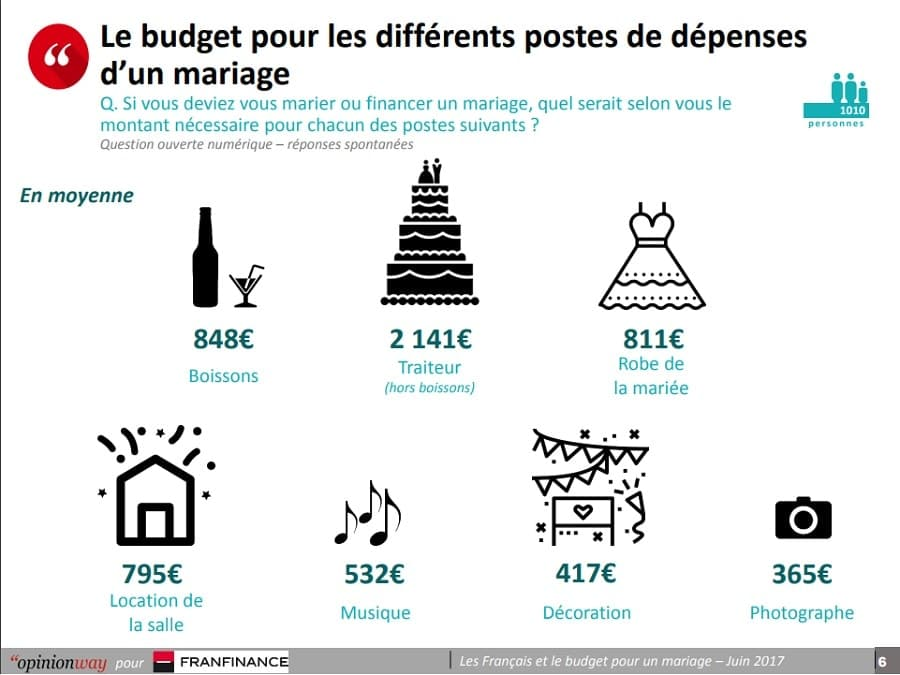 budget mariage calcul